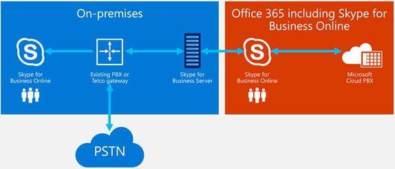 Skype for Business آنلاین در مقابل غیر آنلاین